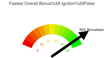 Fastest Overall Bonus: Ignition Poker
